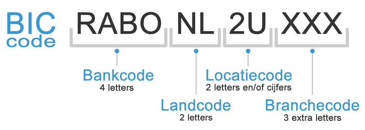 Opbouw van BIC code